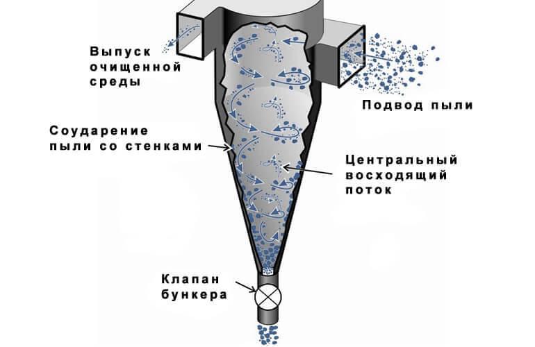 принцип работы циклонного фильтра