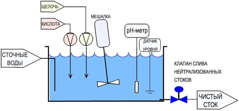 схема установки кислотно-щелочной нейтрализации