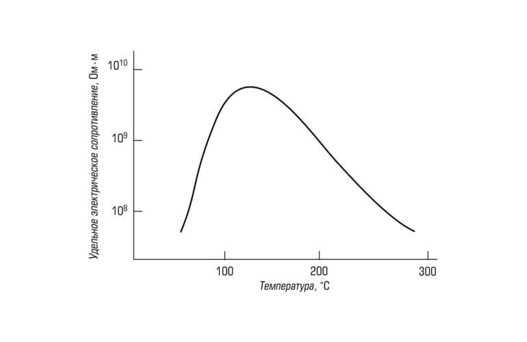 зависимость электрического сопротивления пыли от температуры
